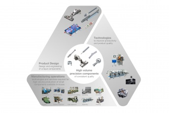 Fully Integrated Manufacturing